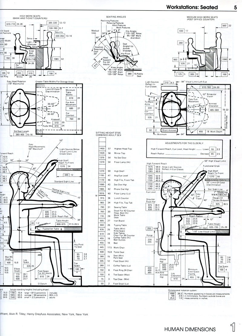 1000 Images About Ergonomics amp Anthropometrics On
